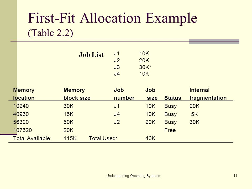Understanding Operating Systems11 First-Fit Allocation Example (Table 2.2) J1 10K J2 20K J3 30K* J4 10K Memory MemoryJob JobInternal locationblock siz