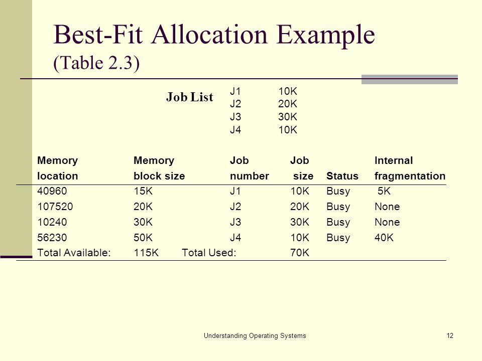 Understanding Operating Systems12 Best-Fit Allocation Example (Table 2.3) J1 10K J2 20K J3 30K J4 10K Memory MemoryJob JobInternal locationblock sizen
