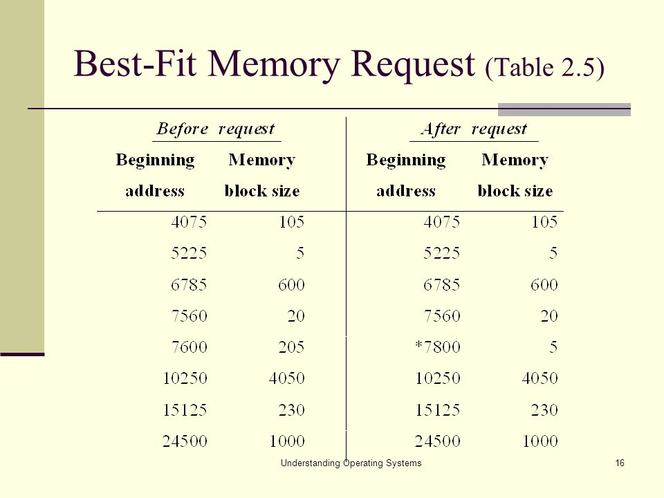 Understanding Operating Systems16 Best-Fit Memory Request (Table 2.5)