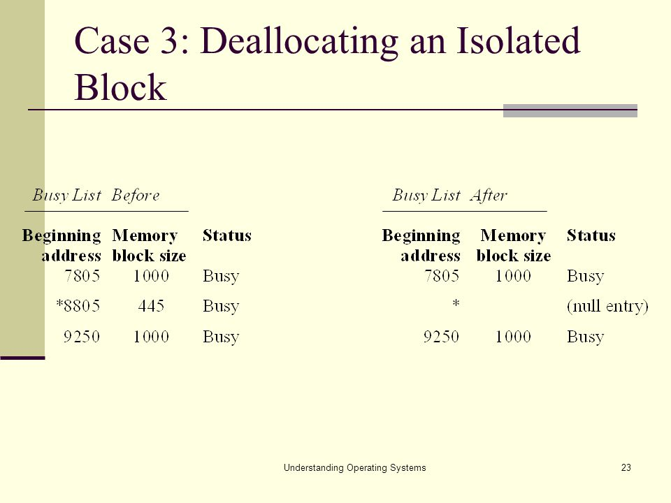 Understanding Operating Systems23 Case 3: Deallocating an Isolated Block