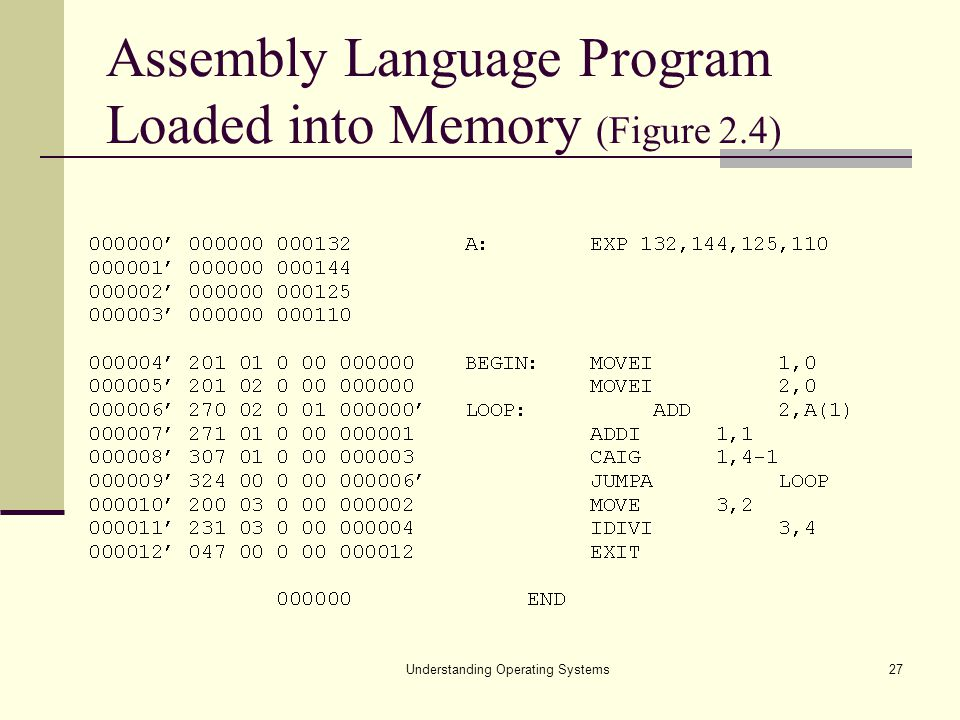 Understanding Operating Systems27 Assembly Language Program Loaded into Memory (Figure 2.4)