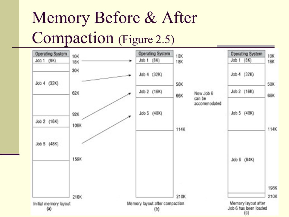 Understanding Operating Systems29 Memory Before & After Compaction (Figure 2.5)