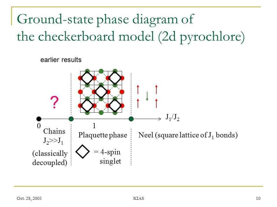 Oct. 28, 2005 KIAS 10 Ground-state phase diagram of the checkerboard model (2d pyrochlore) J 1 /J 2 ? 0 Neel (square lattice of J 1 bonds)Plaquette ph