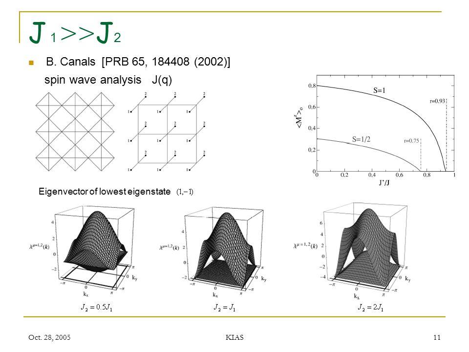 Oct. 28, 2005 KIAS 11 J 1 >> J 2 B. Canals [PRB 65, 184408 (2002)] spin wave analysis J(q) Eigenvector of lowest eigenstate