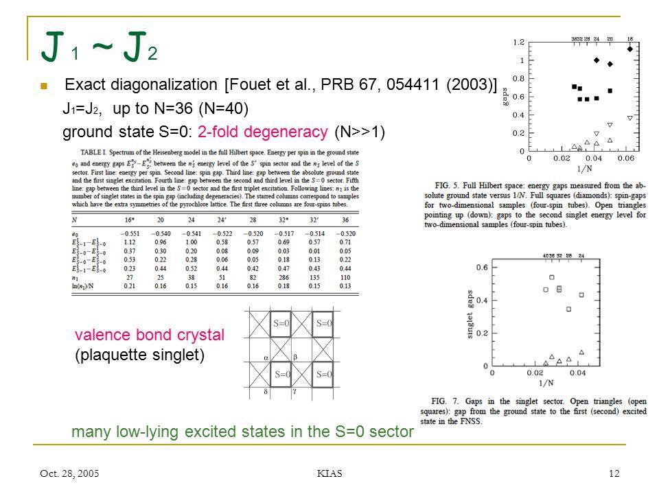 Oct. 28, 2005 KIAS 12 J1~J2J1~J2 Exact diagonalization [Fouet et al., PRB 67, 054411 (2003)] J 1 =J 2, up to N=36 (N=40) ground state S=0: 2-fold dege