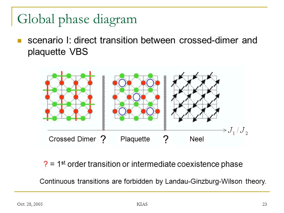 Oct. 28, 2005 KIAS 23 Global phase diagram scenario I: direct transition between crossed-dimer and plaquette VBS NeelPlaquetteCrossed Dimer ?? ? = 1 s