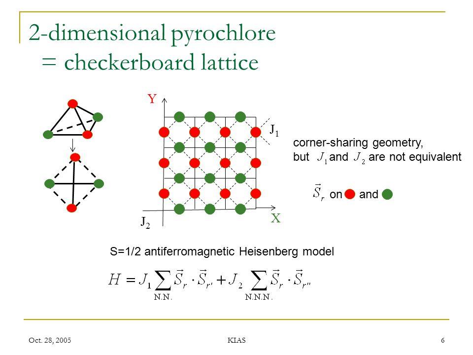 Oct. 28, 2005 KIAS 6 2-dimensional pyrochlore = checkerboard lattice corner-sharing geometry, but and are not equivalent Y X J1J1 J 2 S=1/2 antiferrom