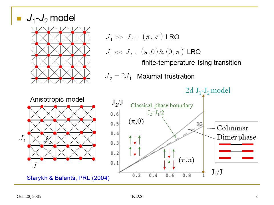 Oct. 28, 2005 KIAS 8 J 1 -J 2 model 2d J 1 -J 2 model LRO finite-temperature Ising transition Maximal frustration Anisotropic model Starykh & Balents,