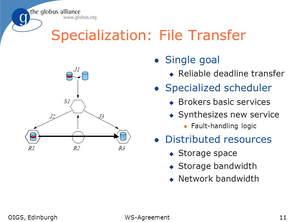 OIGS, EdinburghWS-Agreement11 Specialization: File Transfer l Single goal u Reliable deadline transfer l Specialized scheduler u Brokers basic services u Synthesizes new service l Fault-handling logic l Distributed resources u Storage space u Storage bandwidth u Network bandwidth R1R3R2 J1 S1 J3J2