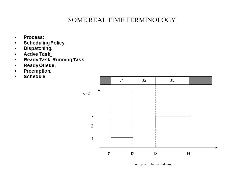 SOME REAL TIME TERMINOLOGY Process: Scheduling Policy. Dispatching. Active Task. Ready Task, Running Task Ready Queue. Preemption. Schedule J1J2J3 t1