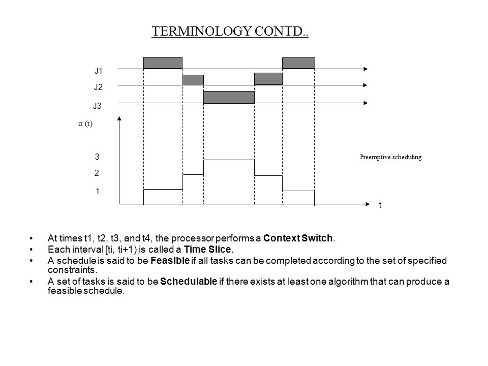 TERMINOLOGY CONTD.. At times t1, t2, t3, and t4, the processor performs a Context Switch. Each interval [ti, ti+1) is called a Time Slice. A schedule