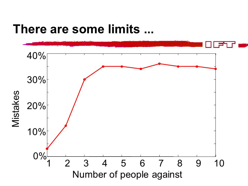 There are some limits... 12345678910 0% 10% 20% 30% 40% Number of people against Mistakes