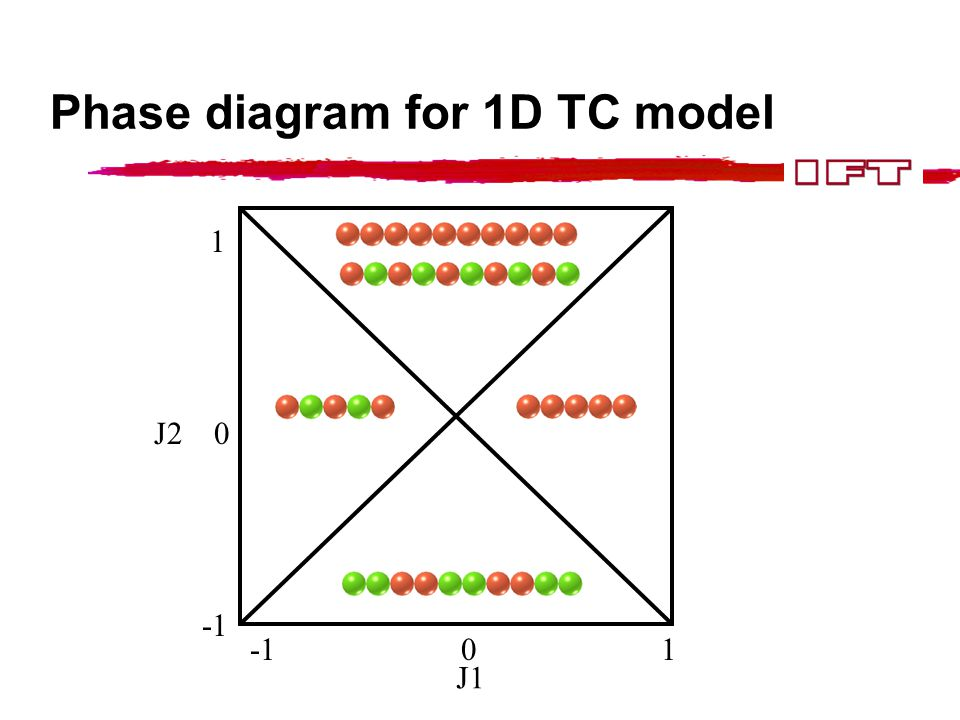 Phase diagram for 1D TC model 1 J2 0 -1 0 1 J1