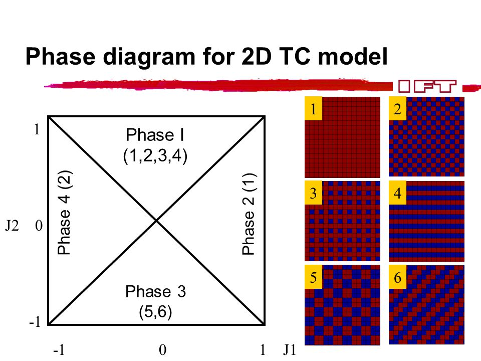 Phase I (1,2,3,4) Phase 3 (5,6) Phase 2 (1) Phase 4 (2) -1 0 1 J1 1 J2 0 12 34 56 Phase diagram for 2D TC model