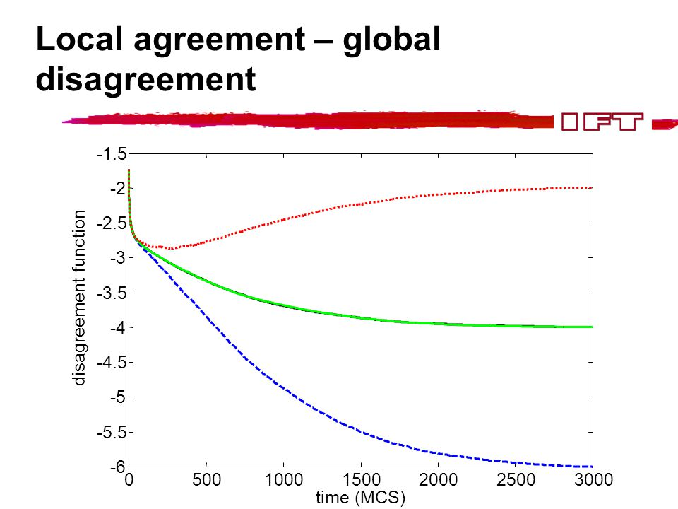 Local agreement – global disagreement 050010001500200025003000 -6 -5.5 -5 -4.5 -4 -3.5 -3 -2.5 -2 -1.5 time (MCS) disagreement function