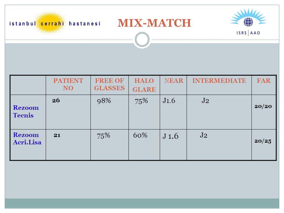 MIX-MATCH PATIENT NO FREE OF GLASSES HALO GLARE NEARINTERMEDIATEFAR Rezoom Tecnis 26 98% 75%J1.6 J2 20/20 Rezoom Acri.Lisa 21 75% 60% J 1.6 J2 20/25 i