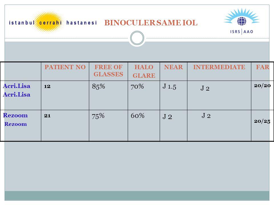 BINOCULER SAME IOL PATIENT NOFREE OF GLASSES HALO GLARE NEARINTERMEDIATEFAR Acri.Lisa 12 85%70%J 1.5 J 2 20/20 Rezoom 21 75%60% J 2 20/25 i s t a n b