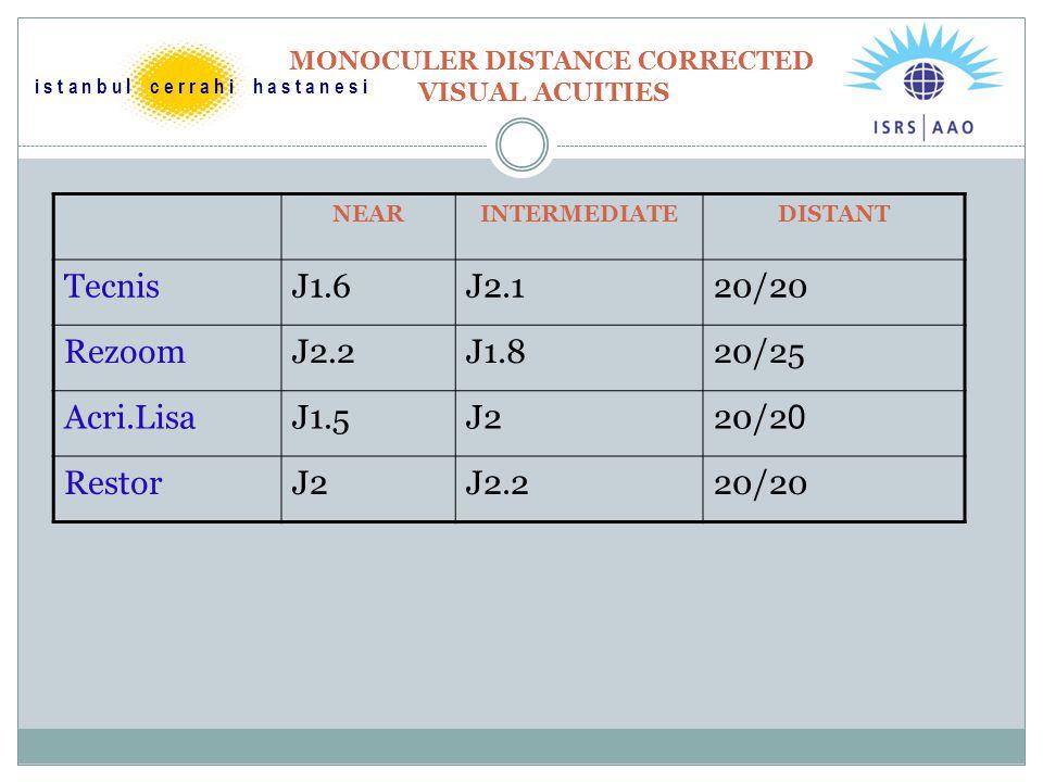 MONOCULER DISTANCE CORRECTED VISUAL ACUITIES NEARINTERMEDIATEDISTANT TecnisJ1.6J2.120/20 RezoomJ2.2J1.820/25 Acri.LisaJ1.5J220/2 0 RestorJ2J2.220/20 i