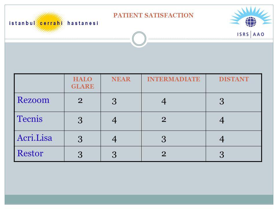 PATIENT SATISFACTION HALO GLARE NEARINTERMADIATEDISTANT Rezoom 2 3 4 3 Tecnis 3 4 2 4 Acri.Lisa 3 4 3 4 Restor 3 3 2 3 i s t a n b u l c e r r a h i h
