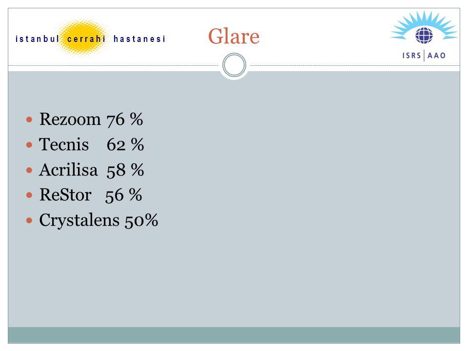 Glare Rezoom 76 % Tecnis 62 % Acrilisa 58 % ReStor 56 % Crystalens 50% i s t a n b u l c e r r a h i h a s t a n e s i
