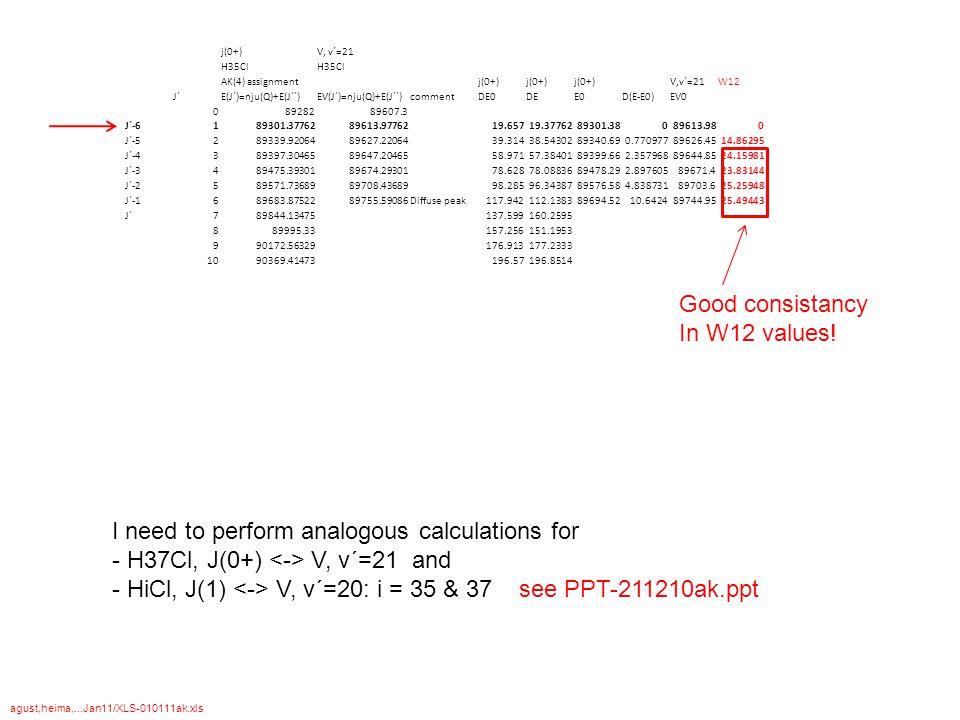 j(0+)V, v´=21 H35Cl AK(4) assignmentj(0+) V,v´=21W12 J´E(J´)=nju(Q)+E(J´´)EV(J´)=nju(Q)+E(J´´)commentDE0DEE0D(E-E0)EV0 08928289607.3 J´-6189301.377628