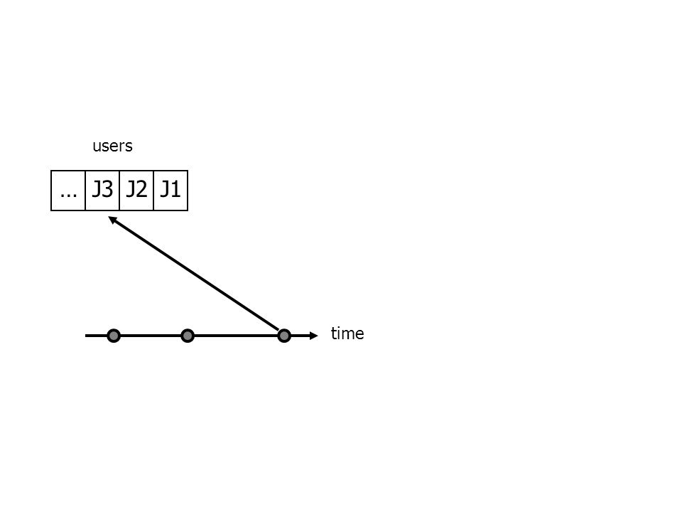 J1J2J3… users time