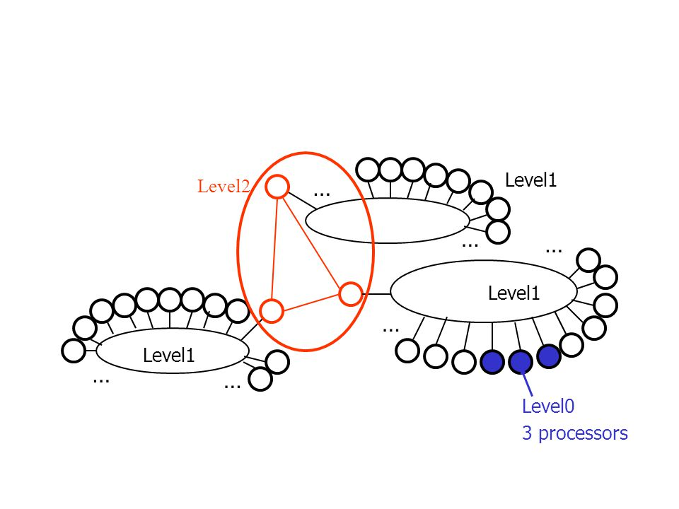 Level2 … … … … … … Level1 Level0 3 processors