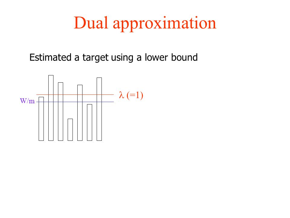 Dual approximation W/m (=1) Estimated a target using a lower bound