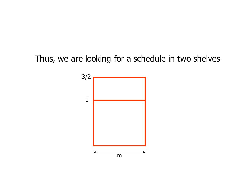 Thus, we are looking for a schedule in two shelves 3/2 1 m