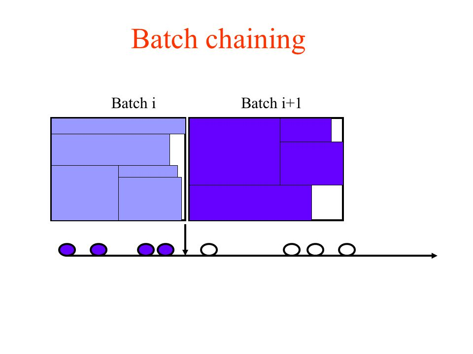 Batch chaining Batch iBatch i+1