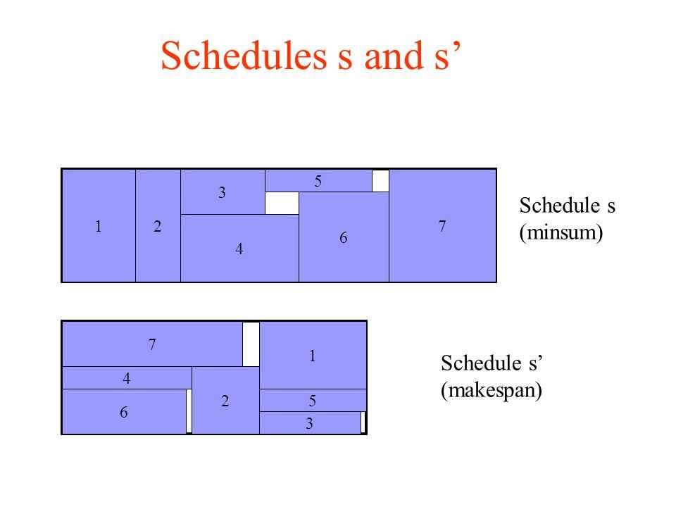 Schedules s and s' Schedule s (minsum) 3 5 4 12 6 7 Schedule s' (makespan) 7 2 1 4 6 3 5