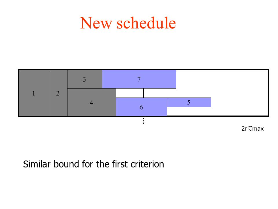 New schedule 3 4 12 7 6 5 2r'Cmax Similar bound for the first criterion