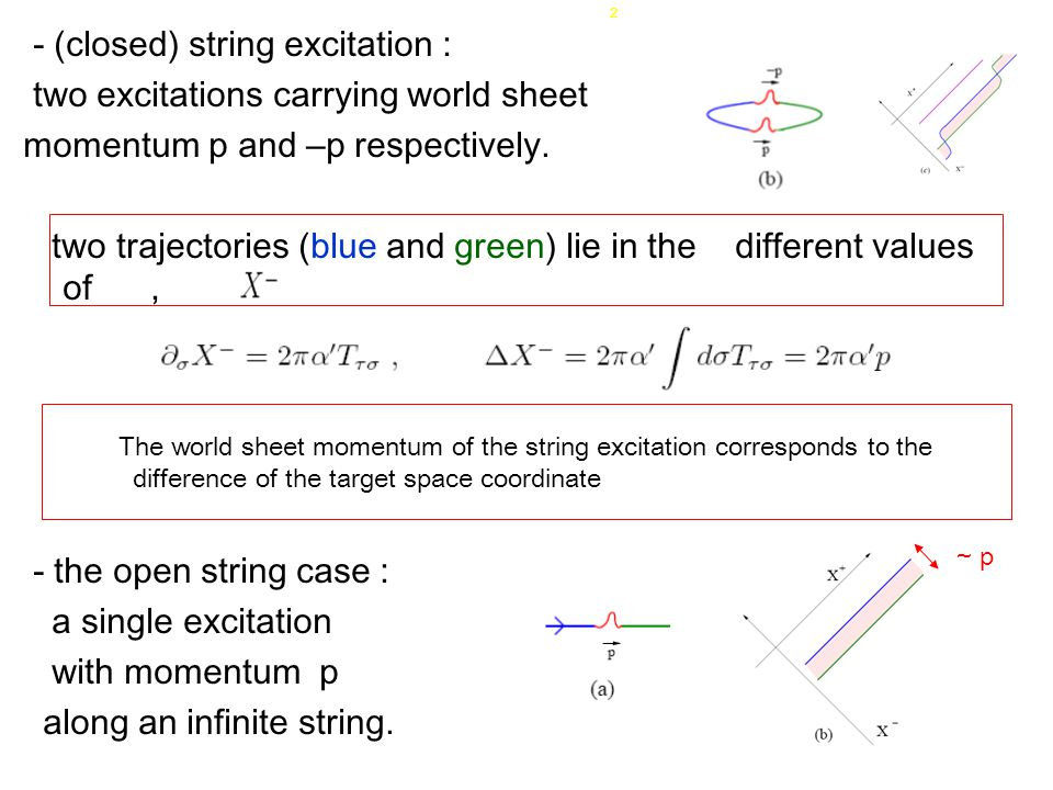 - (closed) string excitation : two excitations carrying world sheet momentum p and –p respectively.