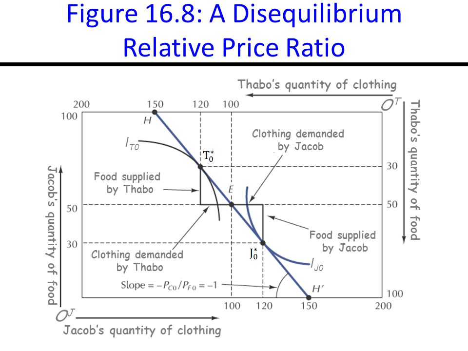 16-16 Figure 16.8: A Disequilibrium Relative Price Ratio Thabo's quantity of clothing Thabo's quantity of food OTOT Jacob's quantity of food Jacob's quantity of clothing OJOJ Food supplied by Thabo Food supplied by Jacob Clothing demanded by Jacob Clothing demanded by Thabo I J0 I T0