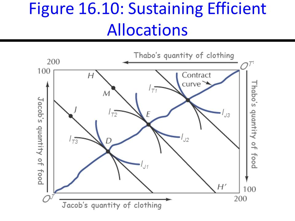 16-19 Figure 16.10: Sustaining Efficient Allocations Thabo's quantity of clothing OTOT Thabo's quantity of food Jacob's quantity of food Jacob's quantity of clothing I T1 I T2 I T3 I J1 I J2 I J3 OJOJ