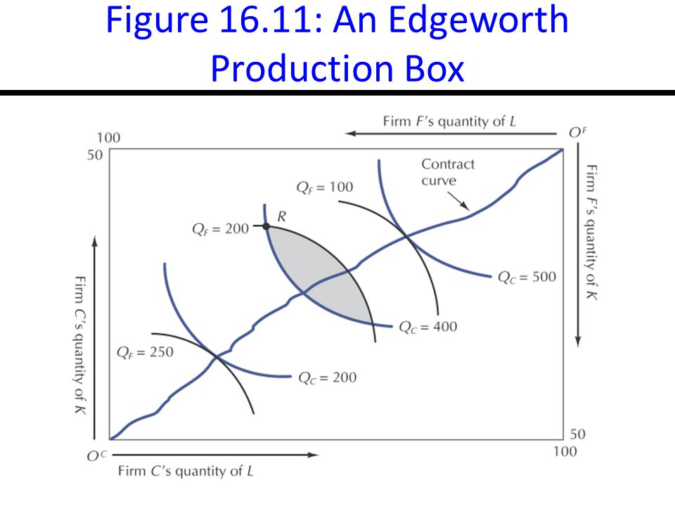 16-22 Figure 16.11: An Edgeworth Production Box