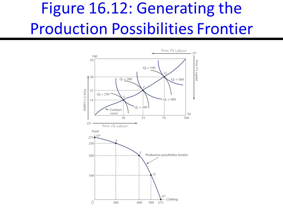 16-25 Figure 16.12: Generating the Production Possibilities Frontier 0 Firm F's Labour Firm C's Labour