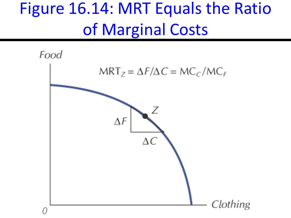 16-28 Figure 16.14: MRT Equals the Ratio of Marginal Costs 0