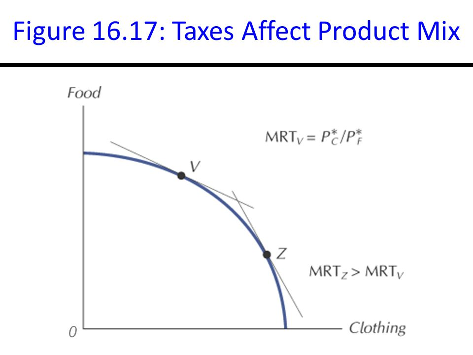 16-32 Figure 16.17: Taxes Affect Product Mix 0