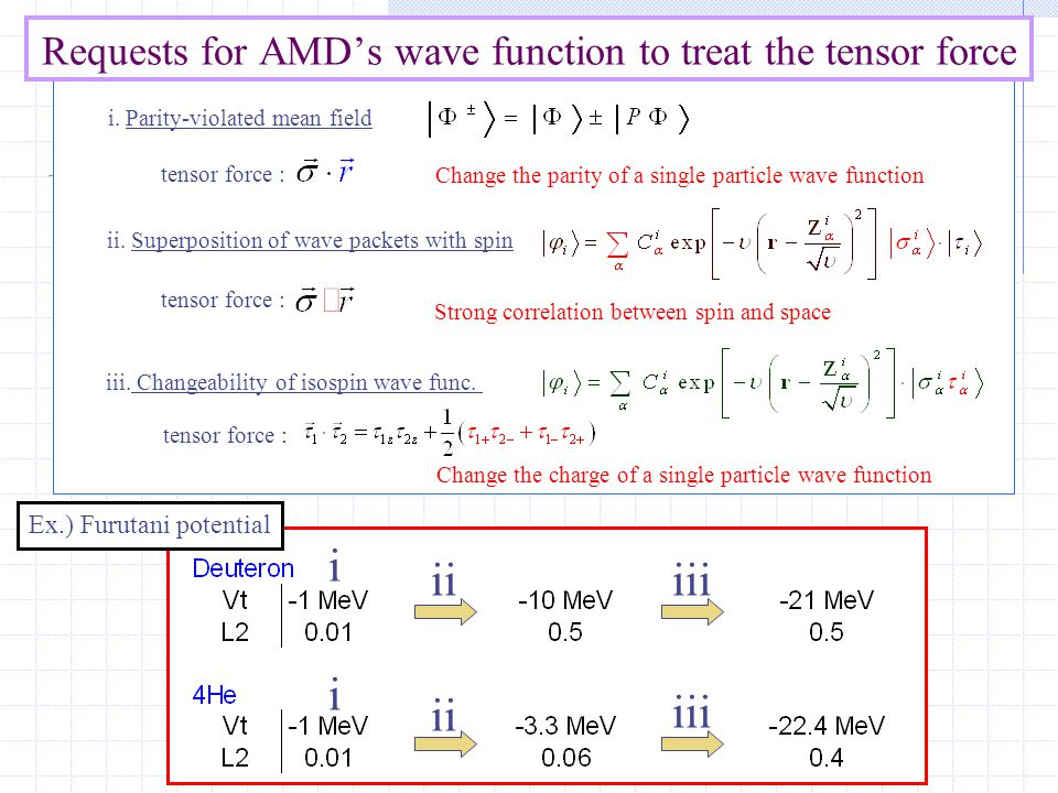 Summary To treat the tensor force in AMD framework, following points are needed: 1, superposition of wave packets with spin, 2, changiability of charge wave function.