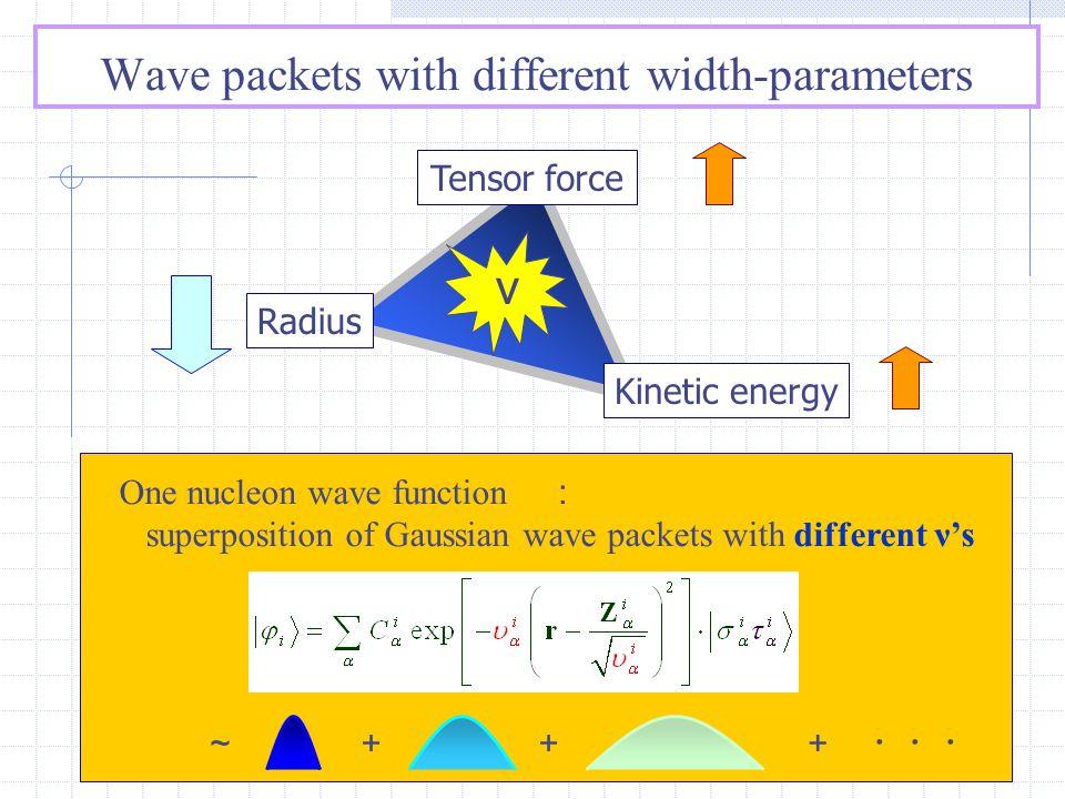Why different ν's ? vs Tensor max S×P max