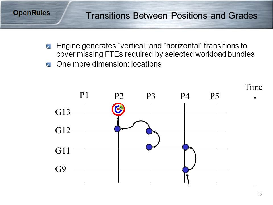 12 Transitions Between Positions and Grades Engine generates vertical and horizontal transitions to cover missing FTEs required by selected workload bundles One more dimension: locations P1 P2P3P4P5 G13 G12 G11 G9 Time