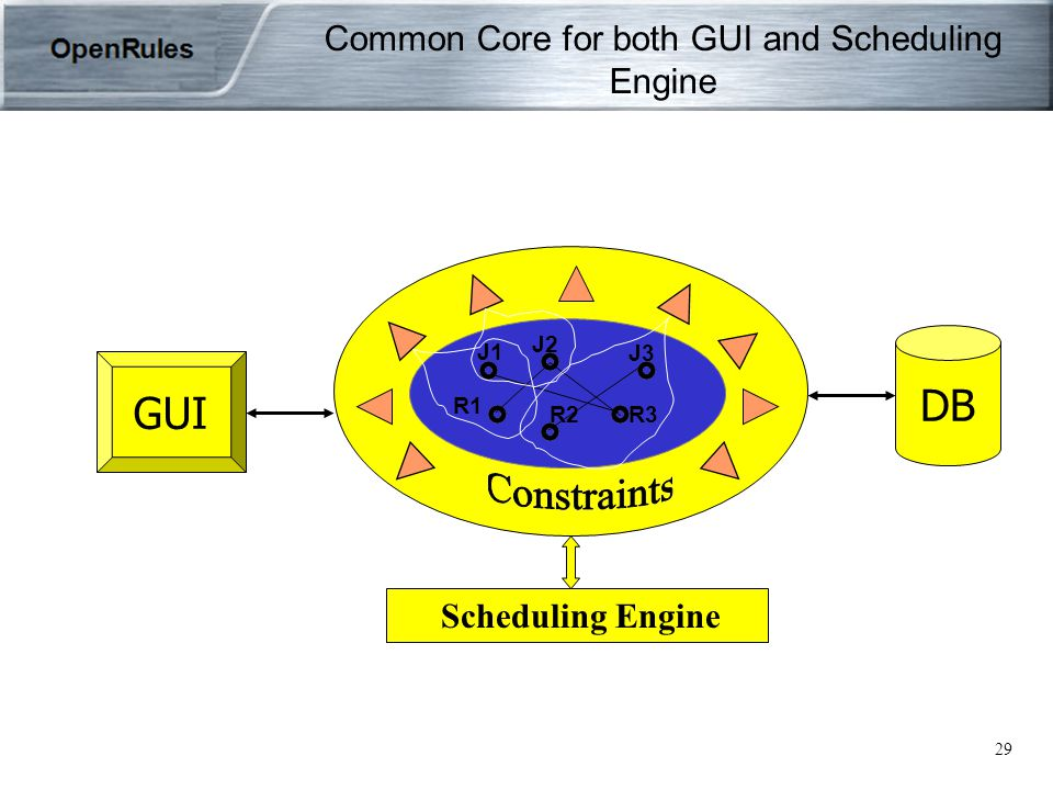 29 J1 J2 J3 R1 R2R3 Scheduling Engine Common Core for both GUI and Scheduling Engine DB GUI