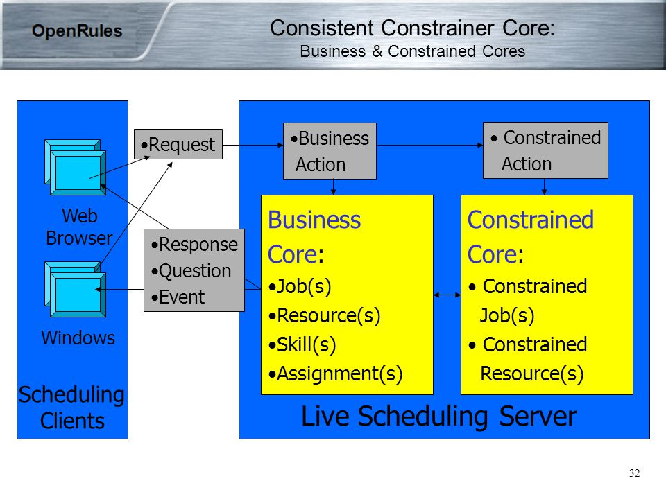 32 Consistent Constrainer Core: Business & Constrained Cores Business Core: Job(s) Resource(s) Skill(s) Assignment(s) Constrained Core: Constrained Job(s) Constrained Resource(s) Live Scheduling Server Web Browser Windows Scheduling Clients Request Business Action Constrained Action Response Question Event
