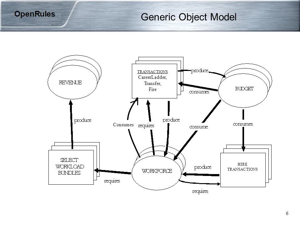 6 Generic Object Model Consumes HIRE TRANSACTIONS TRANSACTIONS CareerLadder, Transfer, Fire