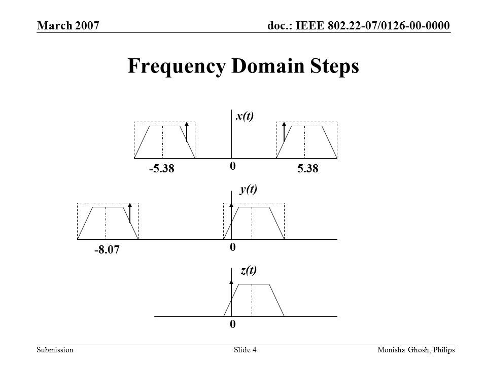 doc.: IEEE 802.22-07/0126-00-0000 Submission March 2007 Monisha Ghosh, PhilipsSlide 4 Frequency Domain Steps 0 5.38-5.38 0 0 x(t) y(t) z(t) -8.07