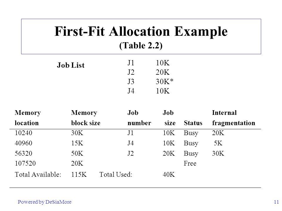11 First-Fit Allocation Example (Table 2.2) J1 10K J2 20K J3 30K* J4 10K Memory MemoryJob JobInternal locationblock sizenumber sizeStatusfragmentation 10240 30KJ1 10KBusy20K 40960 15KJ4 10KBusy 5K 56320 50KJ2 20KBusy30K 107520 20K Free Total Available:115KTotal Used: 40K Job List Powered by DeSiaMore