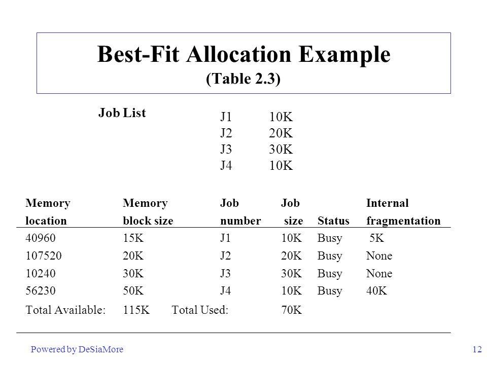 12 Best-Fit Allocation Example (Table 2.3) J1 10K J2 20K J3 30K J4 10K Memory MemoryJob JobInternal locationblock sizenumber sizeStatusfragmentation 4