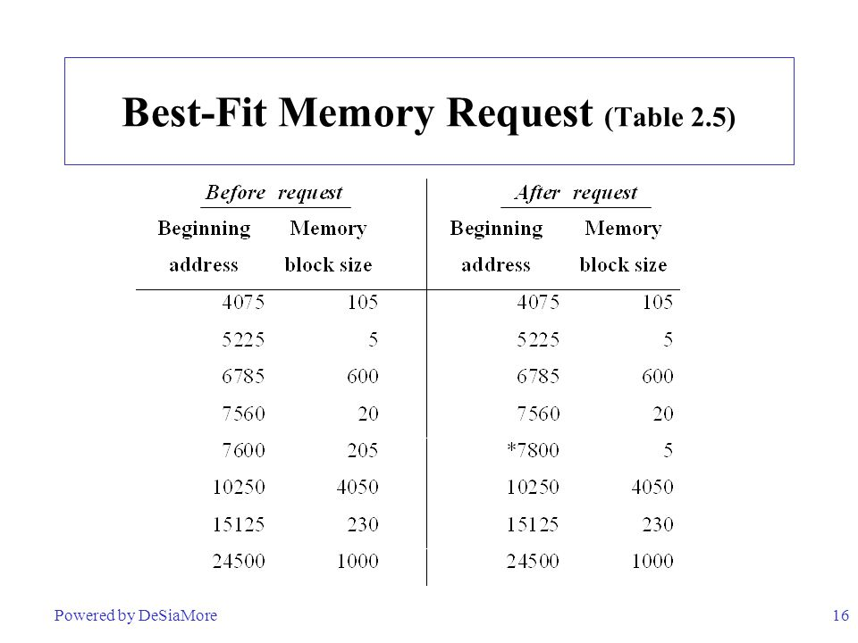 16 Best-Fit Memory Request (Table 2.5) Powered by DeSiaMore
