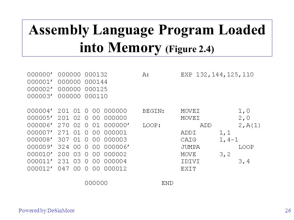 26 Assembly Language Program Loaded into Memory (Figure 2.4) Powered by DeSiaMore